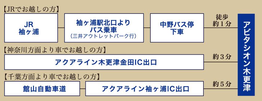 アビタシオン木更津までのアクセス